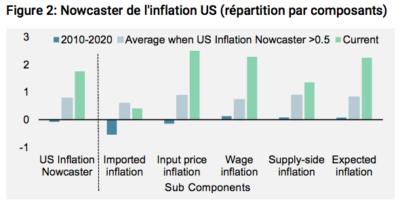 Nowcaster de l'inflation US