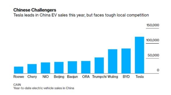 Tesla compétiteurs chinois