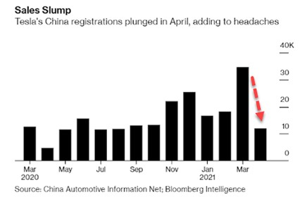 enregistrement voitures Tesla en Chine