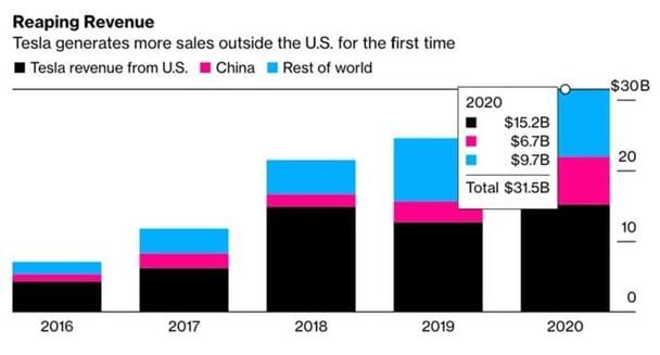 revenus chinois Tesla