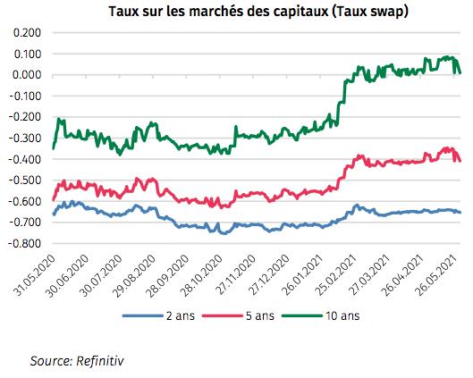 taux swap