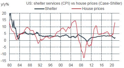US : prix des maisons vs services de logement