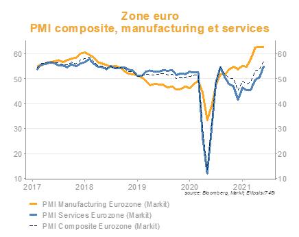 PMI zone euro