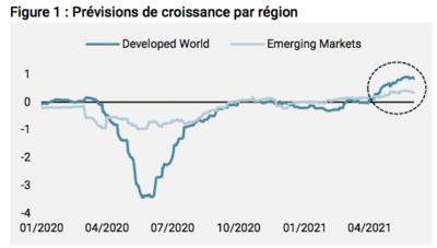 prévisions de croissance par régions