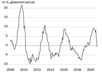 Chine - Impulsion du crédit