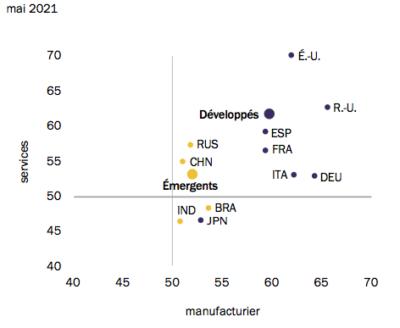Monde - Indices de confiance Markit