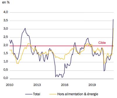 Etats-Unis - Taux d'inflation PCE