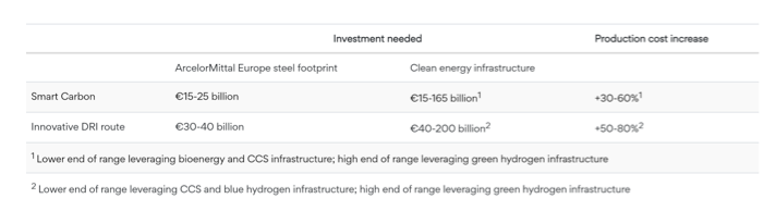 prix de la décarbonisation