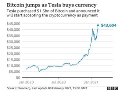 cours Tesla Bitocoin