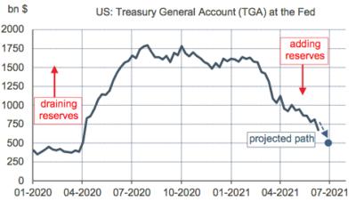 Compte du Trésor fédéral à la Fed