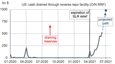 Facilité de reverse repo au jour le jour de la Fed