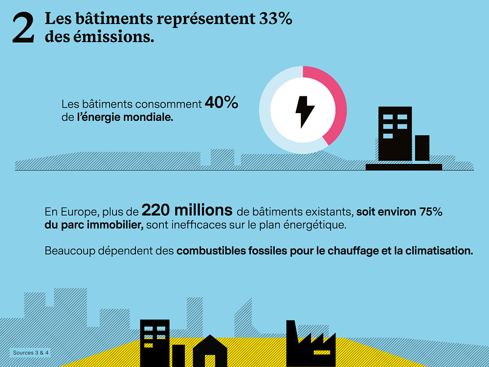 Bâtiments et émissions de CO2