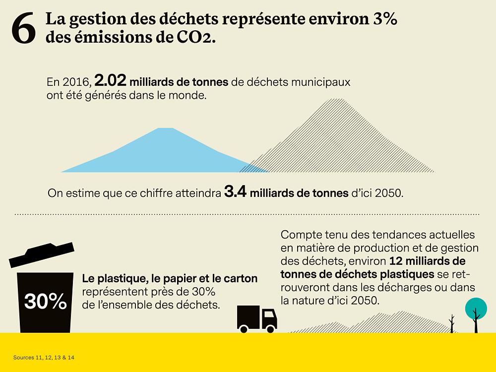 Gestion des déchets émissions de CO2