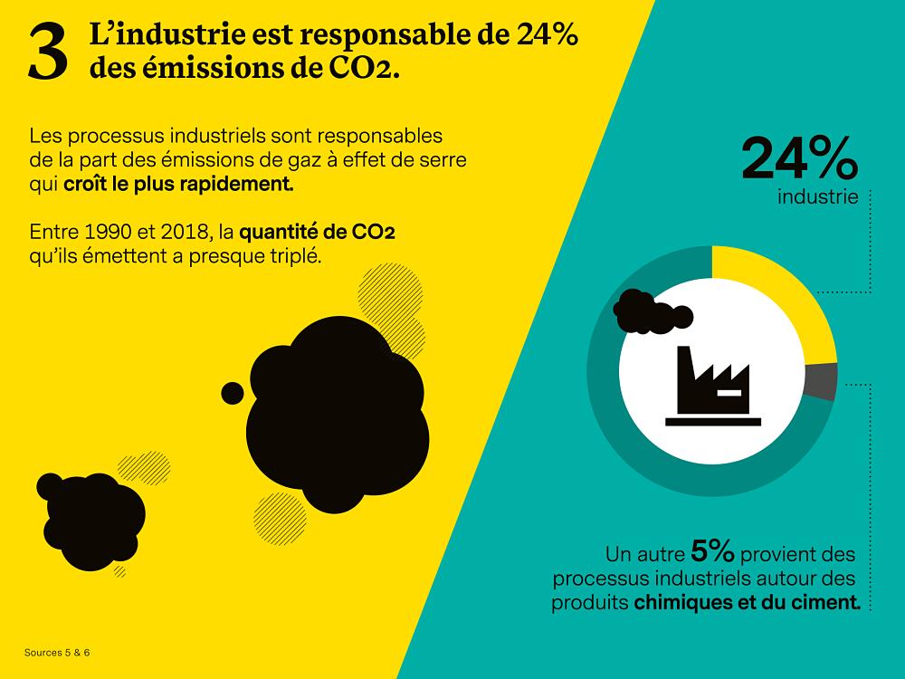 Industrie émissions de CO2
