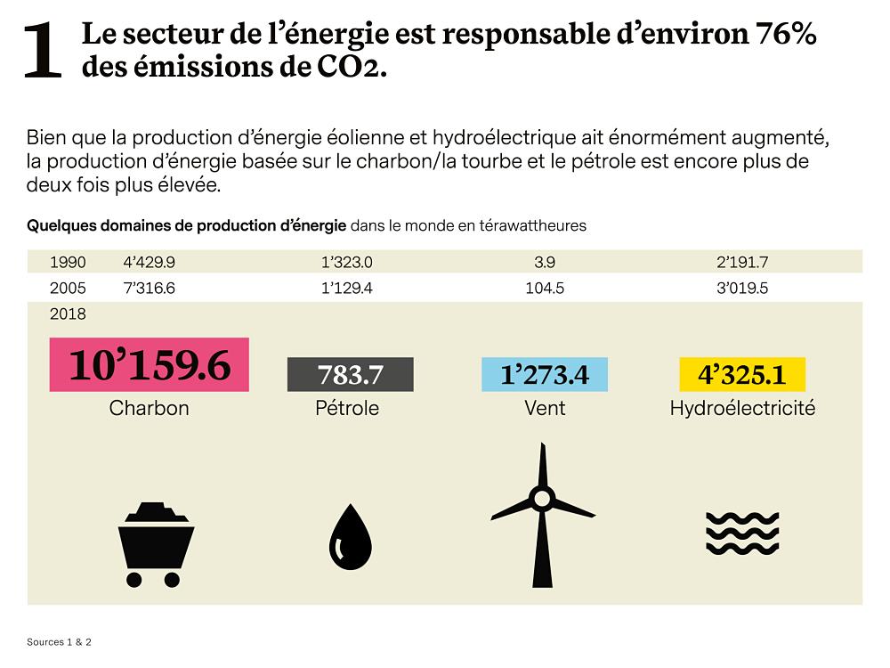 Production d'énergie et CO2