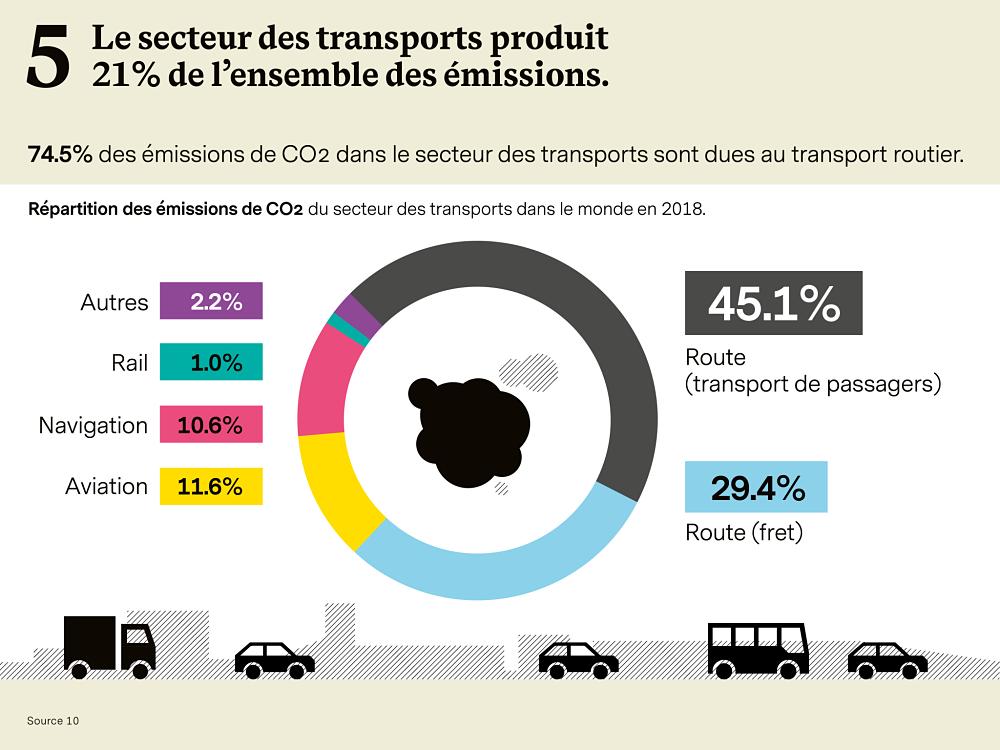 Transports émissions de CO2