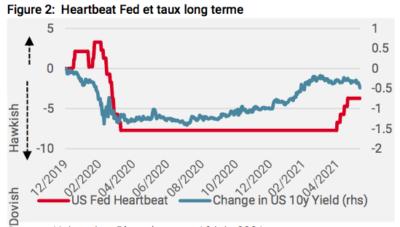 Heartbeat Fed et taux long terme
