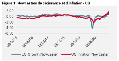 Nowcasters de croissance et d'inflation
