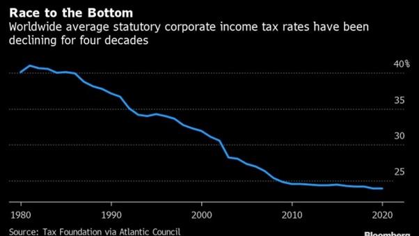 taux d'imposition moyen