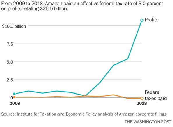 taxes Amazon
