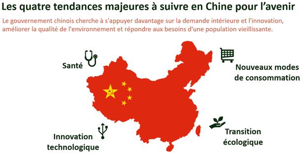 Chine 4 tendances