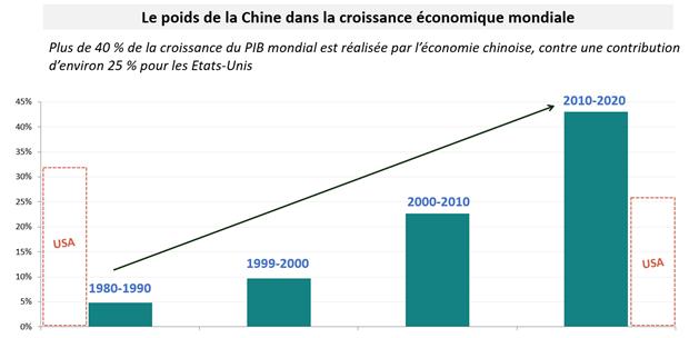 Chine PIB