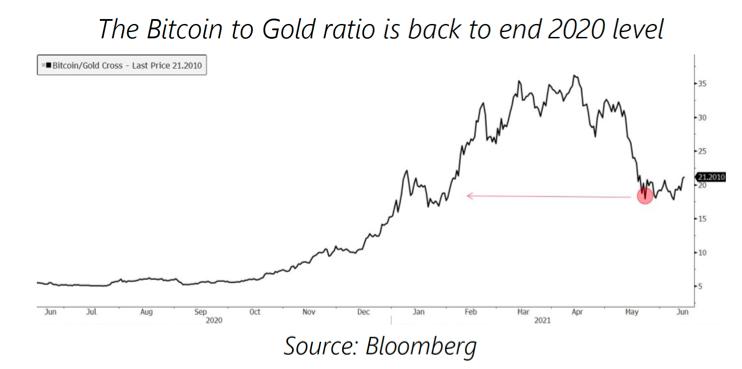 ratio bitcoin or