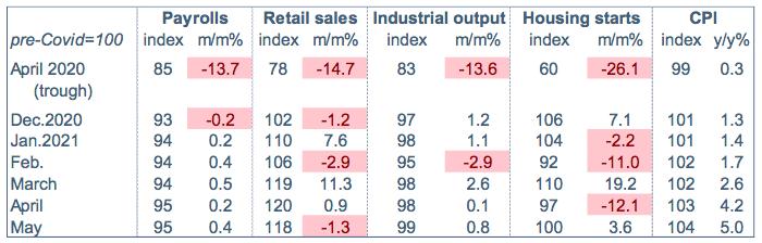 indice GDPnow