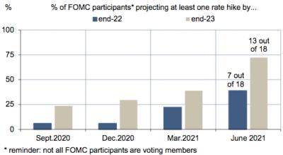 Projections de taux directeur des membres du FOMC