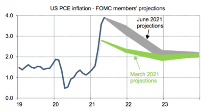 projections d'inflation FOMC