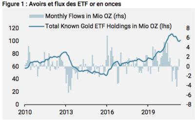 avoirs et flux ETF or