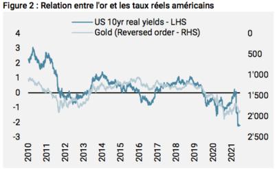 relation or et taux réels US