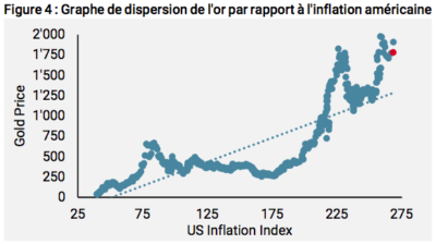 relation or inflation US