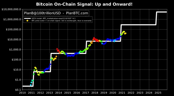 """Le modèle d'évaluation théorique du Bitcoin « Stock-to-Flow"""" par Plan B"""