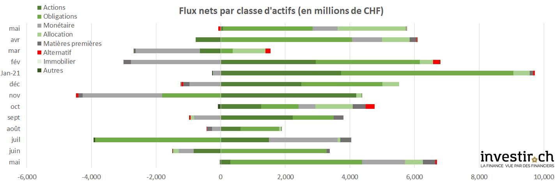 INVESTIR.CH - flux nets du marché suisse des fonds mai 2021