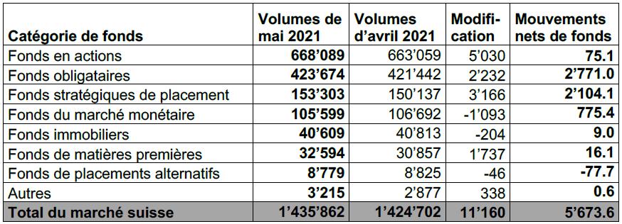 INVESTIR.CH - statistiques marché suisse des fonds mai 2021