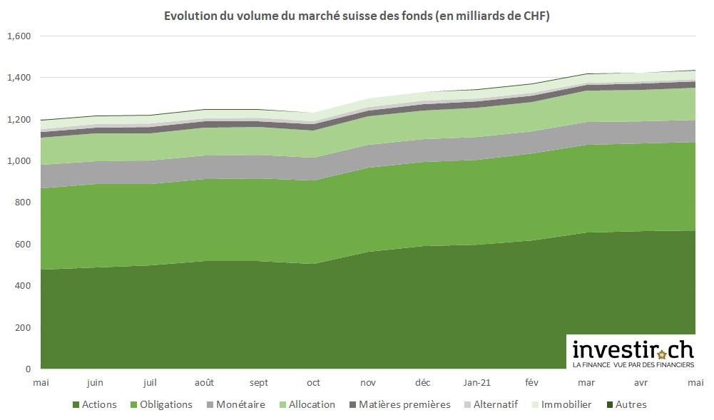 INVESTIR.CH - volume du marché suisse des fonds mai 2021
