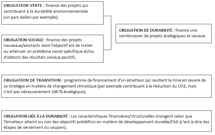 INVESCO : Obligations labellisées