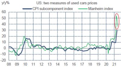 ODDO BHF - US prix des véhicules d'occasion