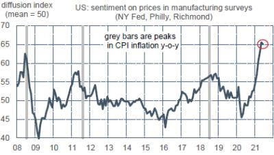 ODDO BHF - US sentiment des industriels sur les prix