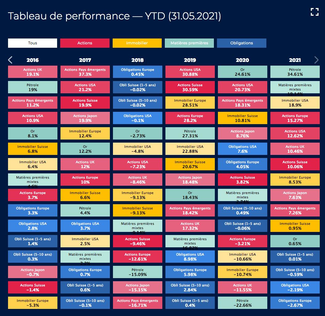 Tableau de performance YTD