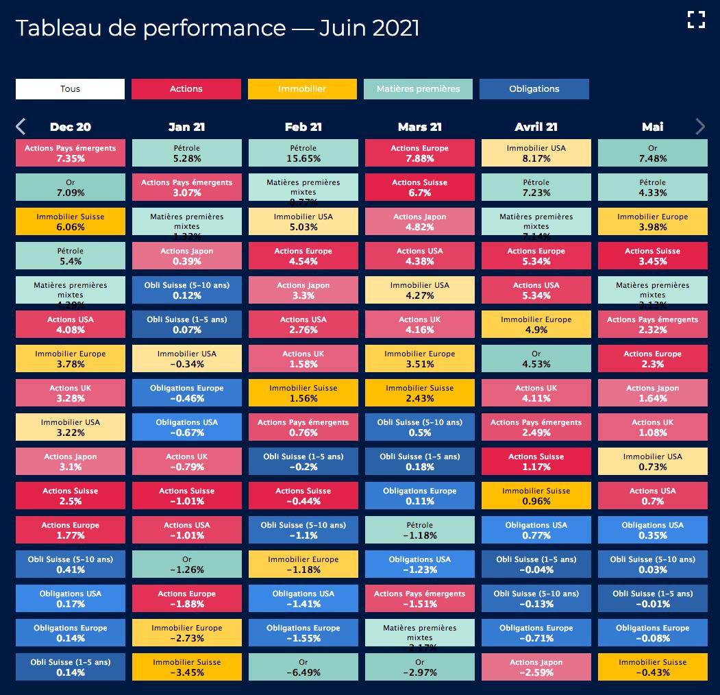 Tableau performance juin 2021