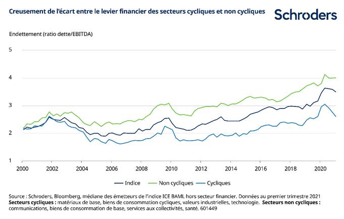 levier financier secteurs cycliques et non cycliques
