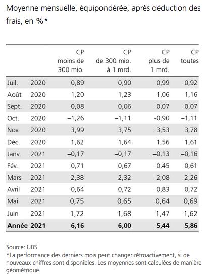 moyennes mensuelles caisses de pension