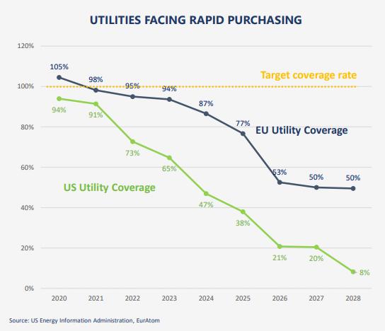 ratios de couverture en uranium