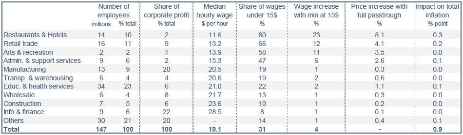 US : distribution des salaires par secteurs et impact d'un ajustement instantané du salaire minimal à 15$ de l'heure