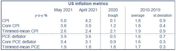 ODDO BHF - US inflation mai 2021