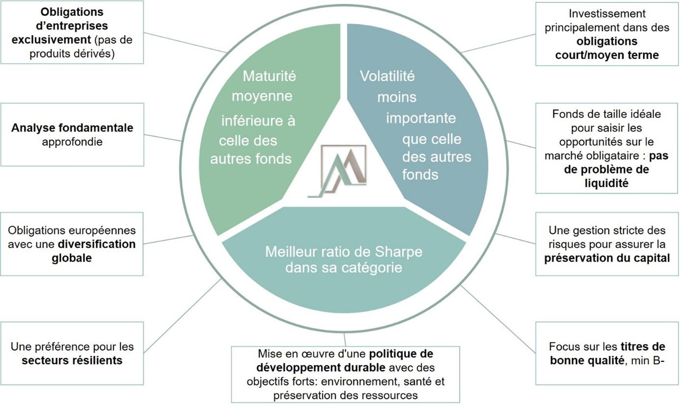 ANAXIS - Avantages fonds short duration