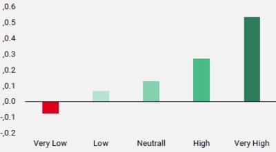Figure 3: Excess Sharpe Ratio du Fed Trade-Weighted Dollar Index par régime de stress du marché
