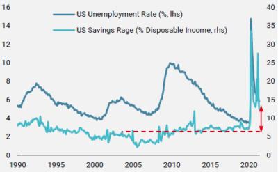 UNIGESTION - Taux de chômage et d'épargne